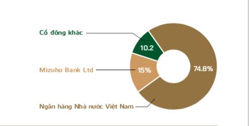 Cơ cấu cổ đông VCB trước khi bị bán ròng.