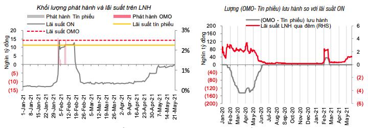 Lãi suất đi ngang trên liên ngân hàng, tỷ giá tự do tiếp tục giảm sâu - Ảnh 1