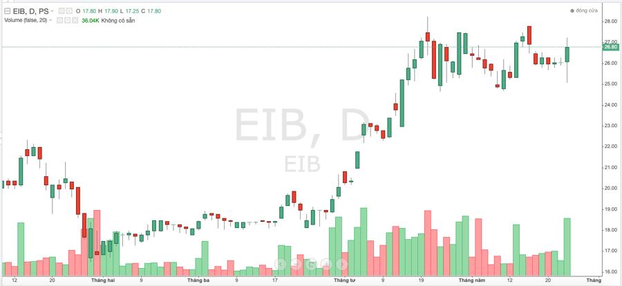 Eximbank lên kế hoạch họp đại hội cổ đông thường niên 2021 lần 2 - Ảnh 1