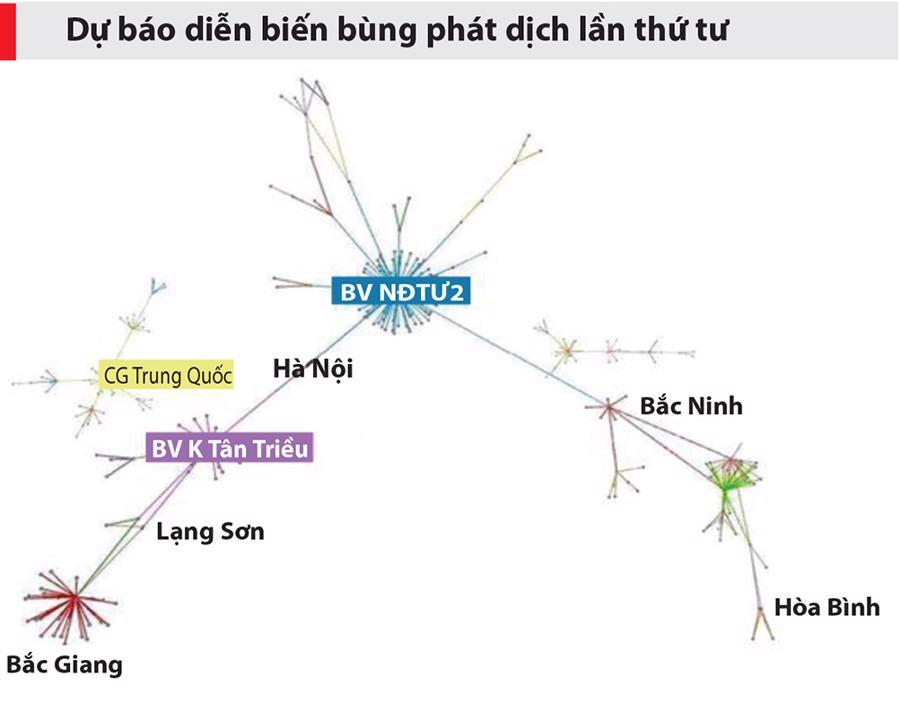 Mô hình dự báo này đã được kiểm chứng qua hai đợt bùng phát dịch lần 2 (tại Đà Nẵng) và lần 3 (Hải Dương)