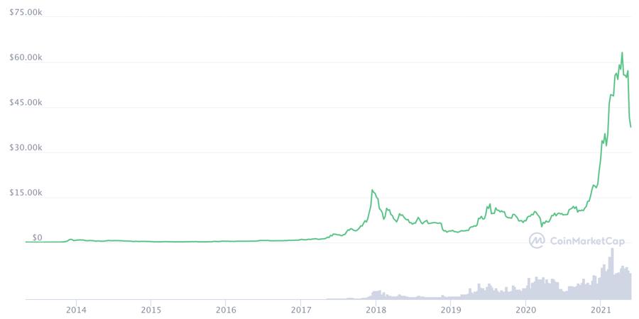 Diễn biến giá Bitcoin qua các năm - Nguồn: Coinmarketcap.com.