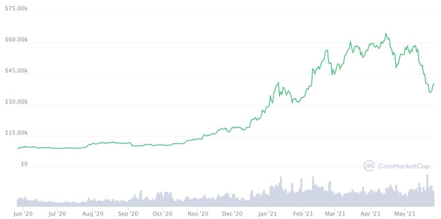 Diễn biến giá Bitcoin 1 năm qua.