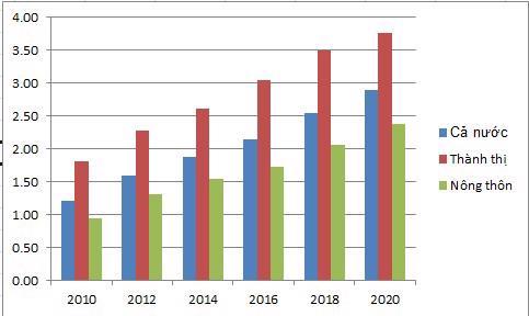 Chi tiêu bình quân người/tháng (Đơn vị: triệu đồng)