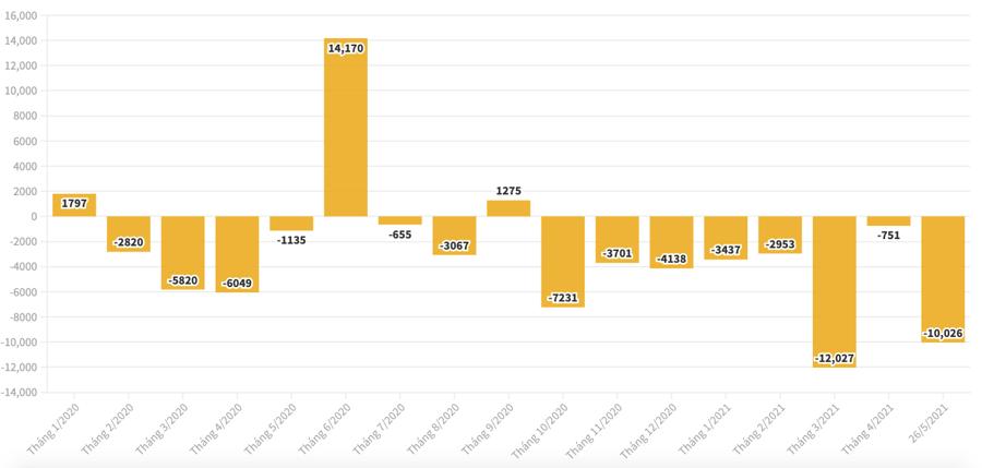 Mua/bán ròng của nhà đầu tư nước ngoài theo tháng (tỷ đồng).