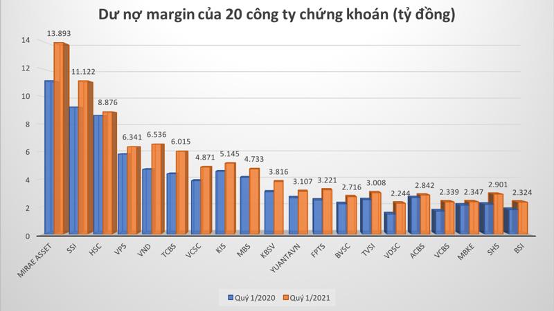 5 tháng 2021: Nhiều kỷ lục chấn động trên thị trường chứng khoán Việt - Ảnh 4