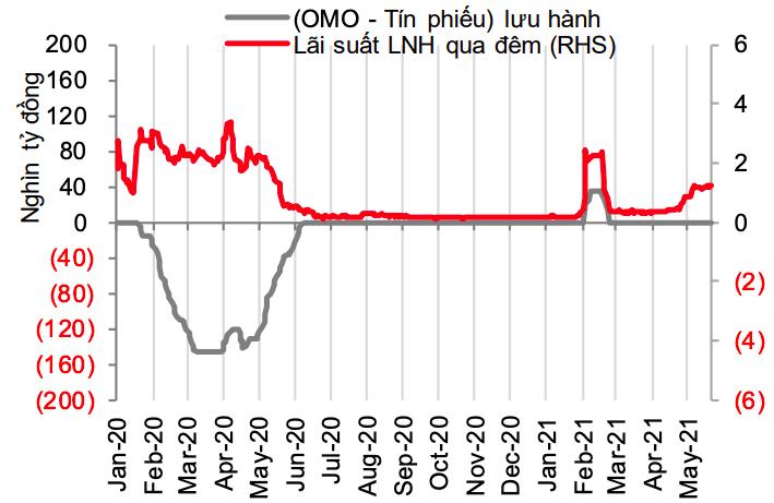 Lượng (OMO - Tín phiếu) lưu hành so với lãi suất qua đêm