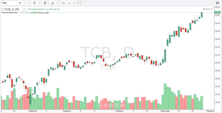 Techcombank phát hành hơn 6 triệu cổ phiếu ESOP giá 10.000 đồng - Ảnh 1