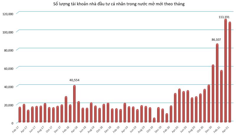 5 tháng 2021: Nhiều kỷ lục chấn động trên thị trường chứng khoán Việt - Ảnh 2