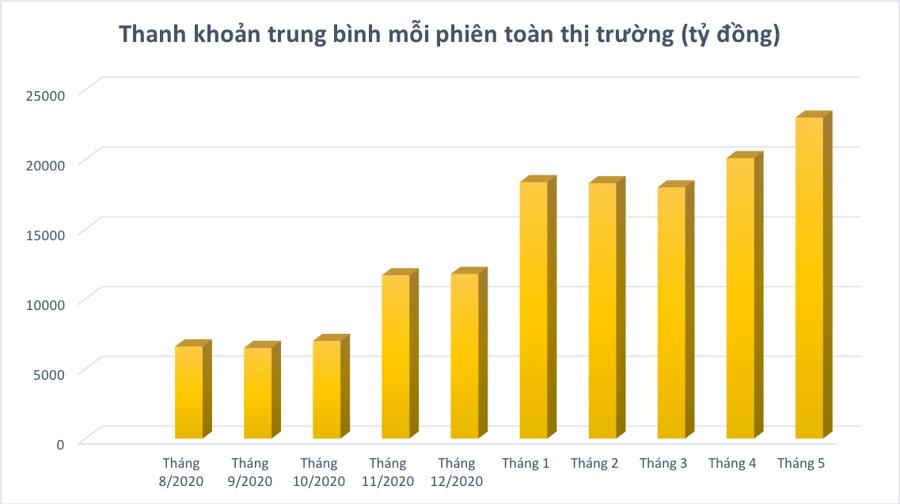 5 tháng 2021: Nhiều kỷ lục chấn động trên thị trường chứng khoán Việt - Ảnh 3