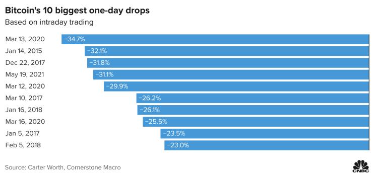 10 ngày giảm giá mạnh nhất trong lịch sử của tiền ảo Bitcoin.