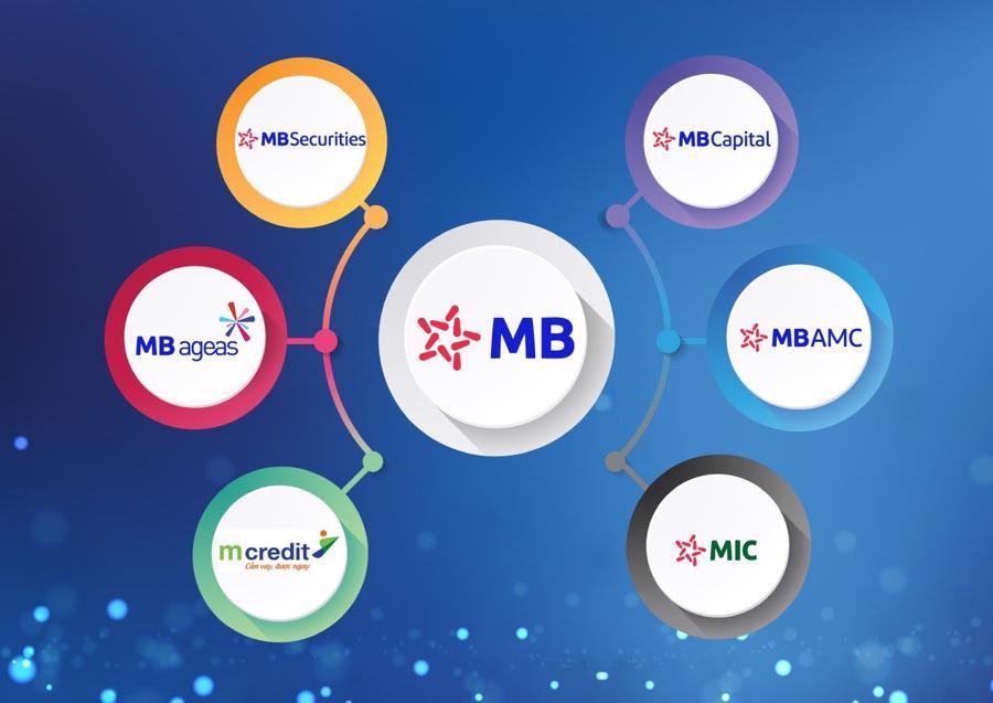 MB Group là một trong những Tập đoàn tích cực lan tỏa thông điệp phát triển bền vững gắn với trách nhiệm xã hội, vì sự phát triển của đất nước.