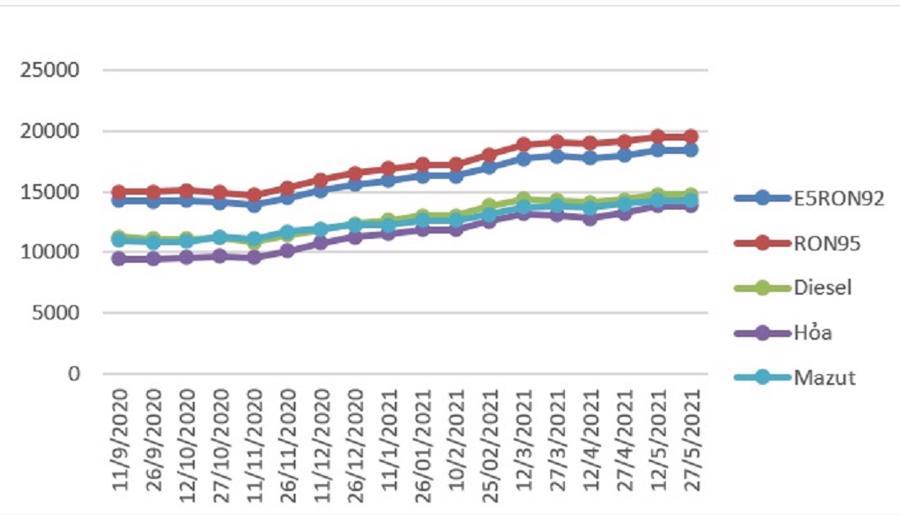 Biến động giá bán lẻ xăng dầu trong nước tháng 07/2020-5/2021