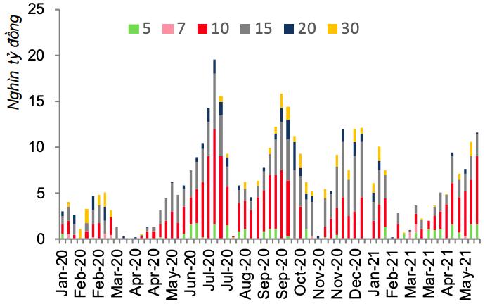 Khối lượng trái phiếu chính phủ phát hành trên sơ cấp