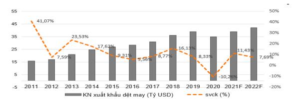 Giá trị xuất khẩu dệt may Việt Nam dự kiến đạt 39 tỷ USD năm 2021.