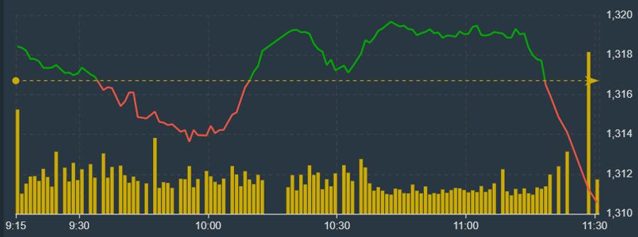 VN-Index đổ đèo rất nhanh trong khoảng 15 phút cuối phiên sáng nay.
