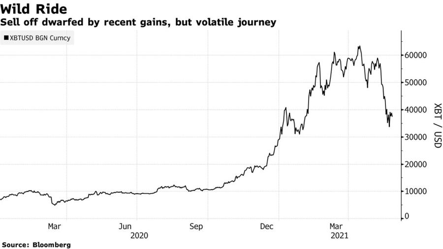Biến động giá Bitcoin trong 1 năm trở lại đây. Đơn vị: USD/Bitcoin.