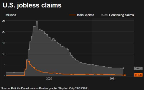 Diễn biến số người xin trợ cấp thất nghiệp lần đầu (màu cam) và số người tiếp tục xin trợ cấp thất nghiệp (màu xám) ở Mỹ từ năm 2020 đến nay - Nguồn: Reuters.