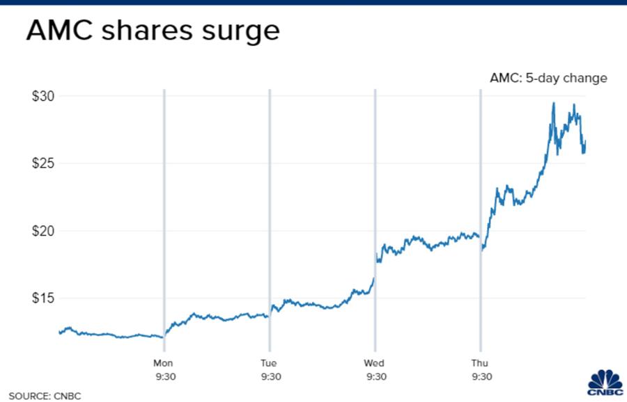 Diễn biến cổ phiếu AMC từ đầu tuần tới nay.