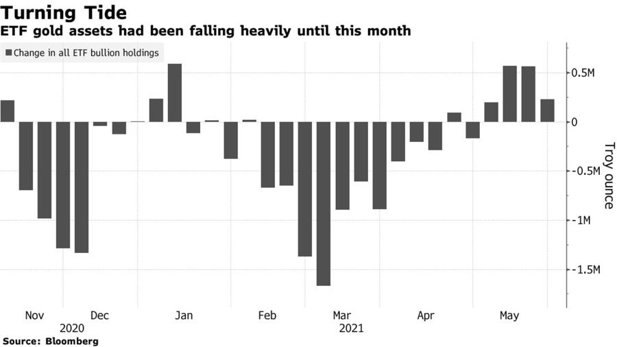 Mức tăng, giảm tài sản trong các ETF vàng theo từng tuần. Đơn vị: triệu ounce.
