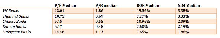 So sánh của ngân hàng Việt Nam so với các thị trường khác.