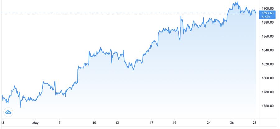 Diễn biến giá vàng thế giới trong tháng 5. Đơn vị: USD/oz - Nguồn: Trading View.