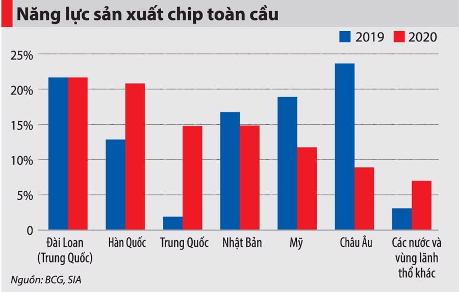 Bài 2: Việt Nam có nên đầu tư nhà máy sản xuất chip? - Ảnh 6