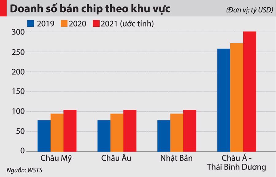 Bài 2: Việt Nam có nên đầu tư nhà máy sản xuất chip? - Ảnh 3