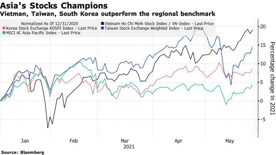 Diễn biến các chỉ số chứng khoánViệt Nam, Hàn Quốc, Đài Loan, và MSCI châu Á-Thái Bình Dương so với thời điểm ngày 31/12/2020. Đơn vị: % thay đổi trong 2021.