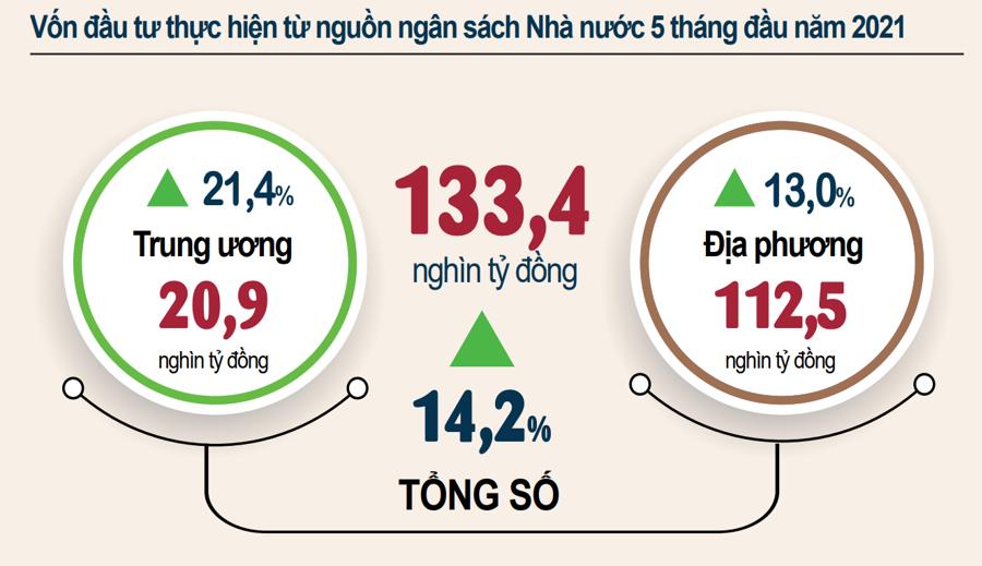 Lo giải ngân, vốn đầu tư ngân sách nhà nước 5 tháng 2021 tăng 14,2% - Ảnh 1