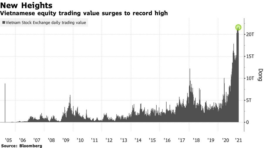 Giá trị giao dịch của chứng khoán Việt Nam tăng vọt. Đơn vị: nghìn tỷ đồng.