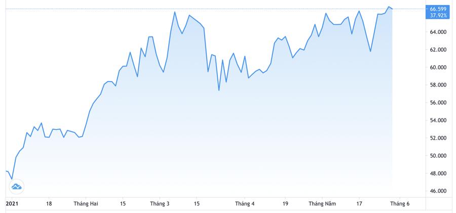 Diễn biến giá dầu WTI giao sau tại New York từ đầu năm. Đơn vị: USD/thùng - Nguồn: Trading View.