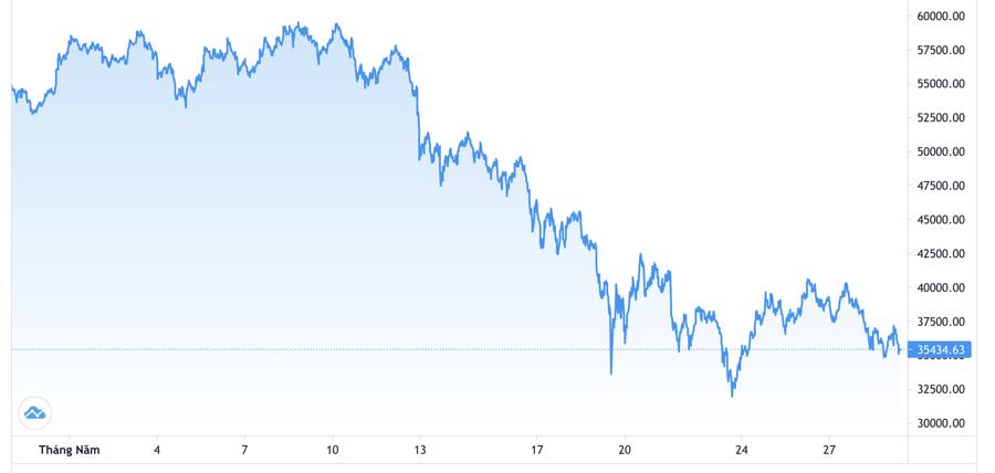 Diễn biến giá Bitcoin trong tháng 5- Nguồn: Trading View.