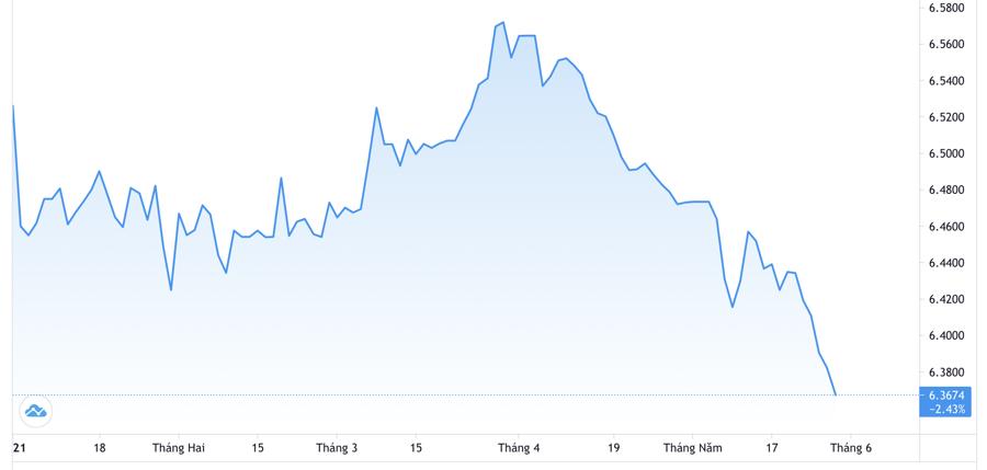Diễn biến tỷ giá USD/Nhân dân tệ từ đầu năm đến nay. Đơn vị: Nhân dân tệ/USD - Nguồn: Trading View.