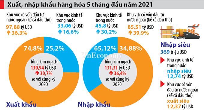 Nhập siêu quay trở lại trong 5 tháng đầu năm 2021 - Ảnh 1