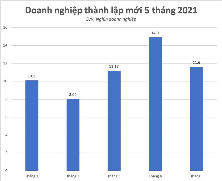Doanh nghiệp thành lập mới qua các tháng năm 2021
