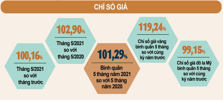 CPI tăng 1,29% do chịu tác động mạnh từ việc tăng giá của nhiều nhóm hàng hóa - Ảnh 1