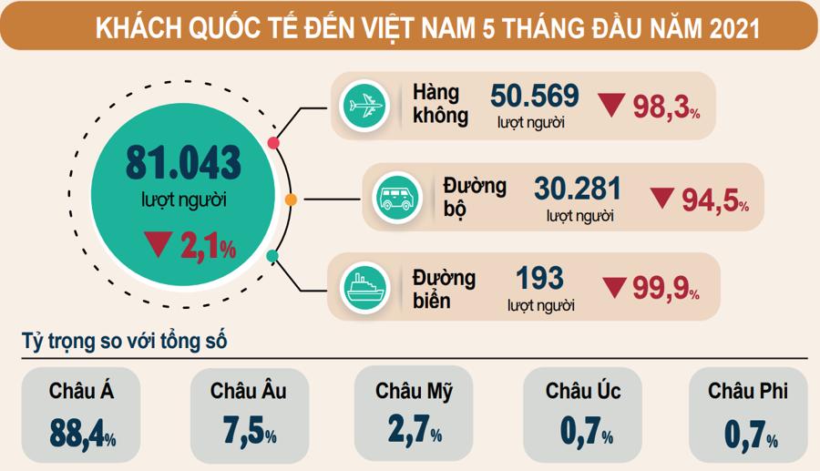 5 tháng, khách quốc tế đến Việt Nam giảm tới 97,8% - Ảnh 1