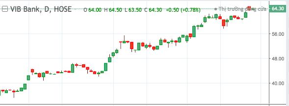 Diễn biến cổ phiếu VIB.