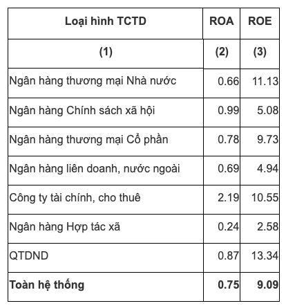 Chỉ số ROA, ROE tại thời điểm cuối quý 3/2020 và đã loại bỏ các tổ chức tín dụng có vốn chủ sở hữu âm khi tính