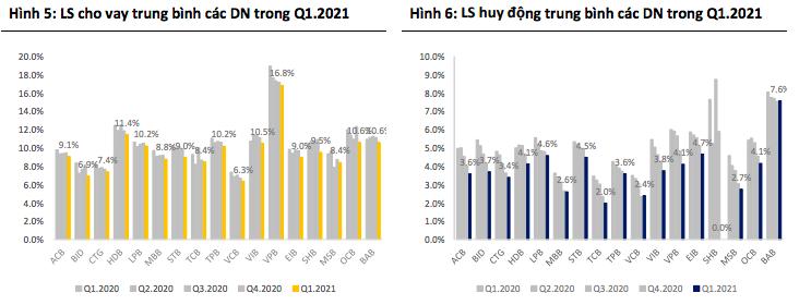BSC nâng mạnh mức định giá cổ phiếu 15 ngân hàng, VCB cao nhất 135.000 đồng - Ảnh 2