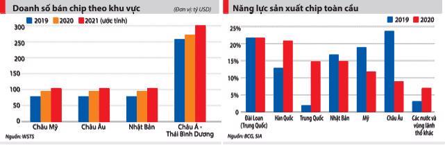Bài 3: Vì sao chưa có công nghiệp chip Việt Nam? - Ảnh 4