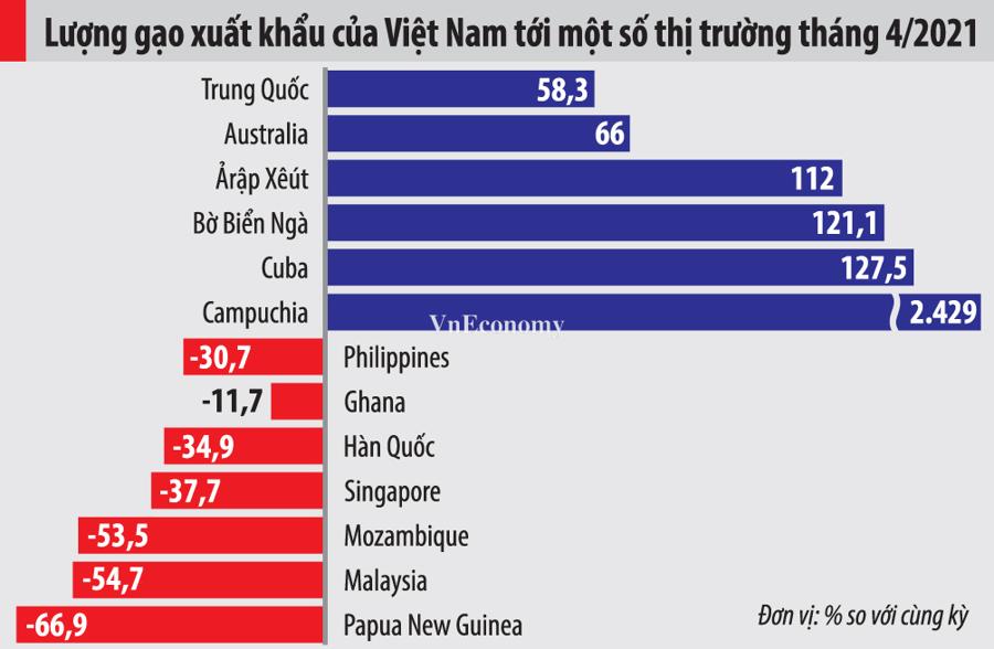 Xuất khẩu gạo đang thuận, Việt Nam vượt Thái Lan giành vị trí thứ 2 thế giới - Ảnh 1