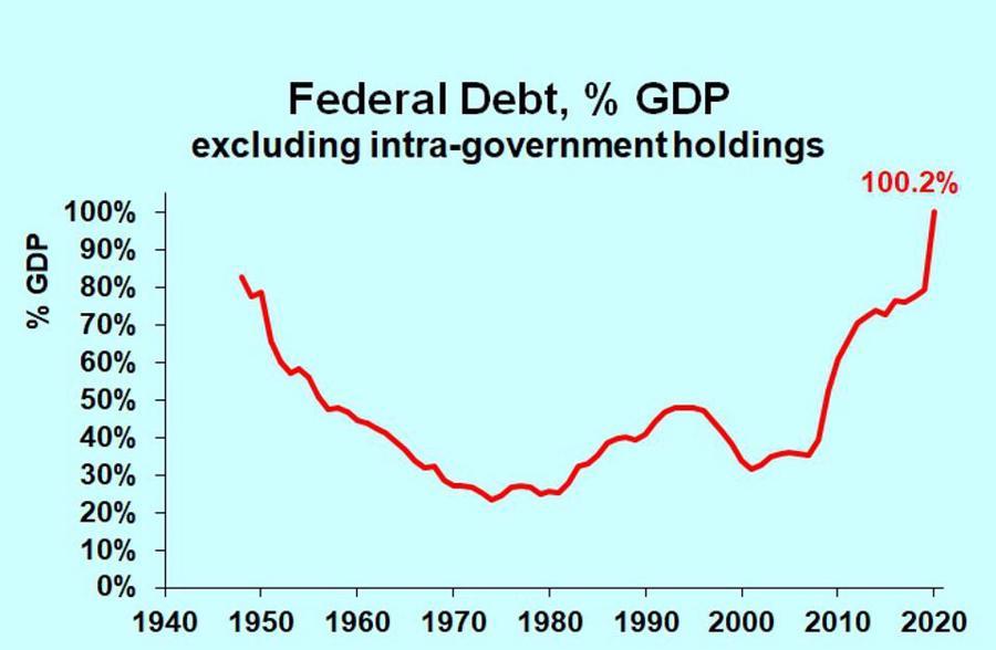 Tỷ lệ nợ liên bang so với GDP của Mỹ qua các năm, không tính các khoản nợ do nội bộ chính phủ nắm giữ. Đơn vị: % - Nguồn: Forbes.