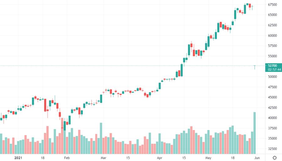 Nhiều bảng điện ghi nhận HPG sụt giảm đột biến do vẫn tính biến động theo giá tham chiếu chưa điều chỉnh. Các nhà đầu tư mới có thể không hiểu lý do giá thay đổi ngoài biên độ như vậy. Biểu đồ: Tradingview