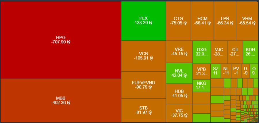 Quy mô giao dịch của nhà đầu tư nước ngoài phiên 31/5.