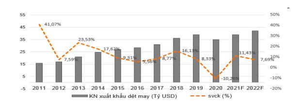 Giá trị xuất khẩu dệt may dự kiến đạt 39 tỷ USD trong năm 2021.
