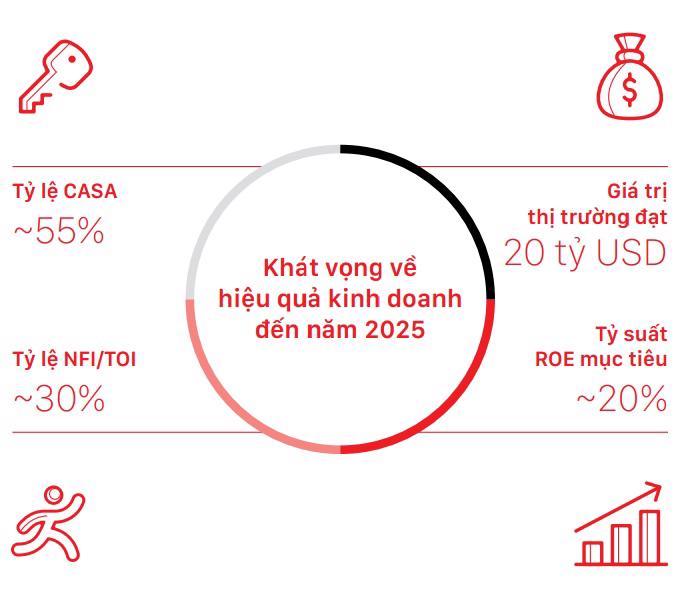 Tham vọng của ngân hàng Techcombank 5 năm tới