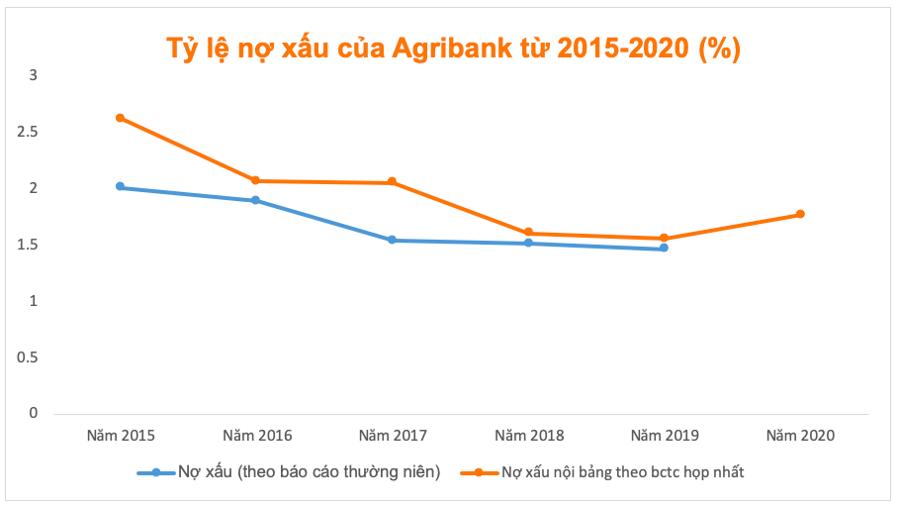 Sau 14 năm, Agribank vẫn… rục rịch cổ phần hoá - Ảnh 2