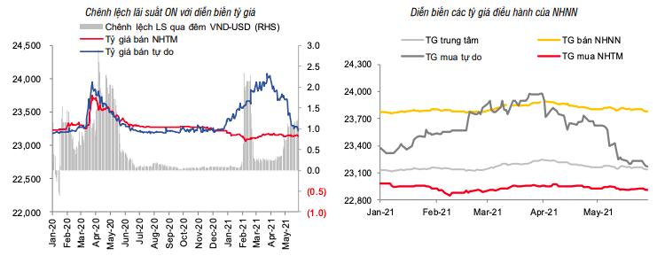 Lãi suất tiếp tục tăng trên liên ngân hàng - Ảnh 2