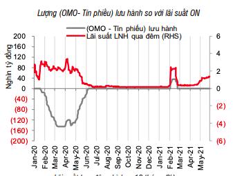 Lãi suất tiếp tục tăng trên liên ngân hàng - Ảnh 1